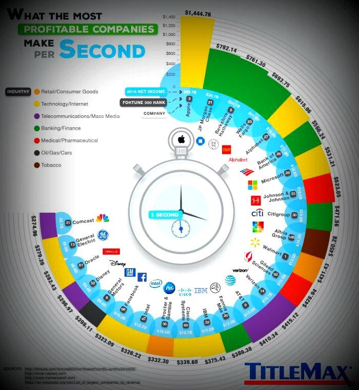 Сколько зарабатывает apple за 1 секунду?